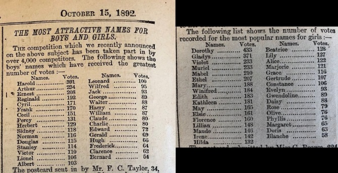 In 1892 Tit-Bits magazine ran a competition to determine the Most Attractive Names for Boys and Girls